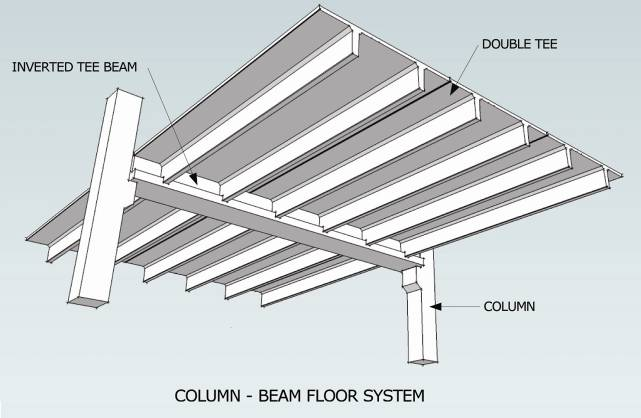 Figure 12 Column-Beam Floor System