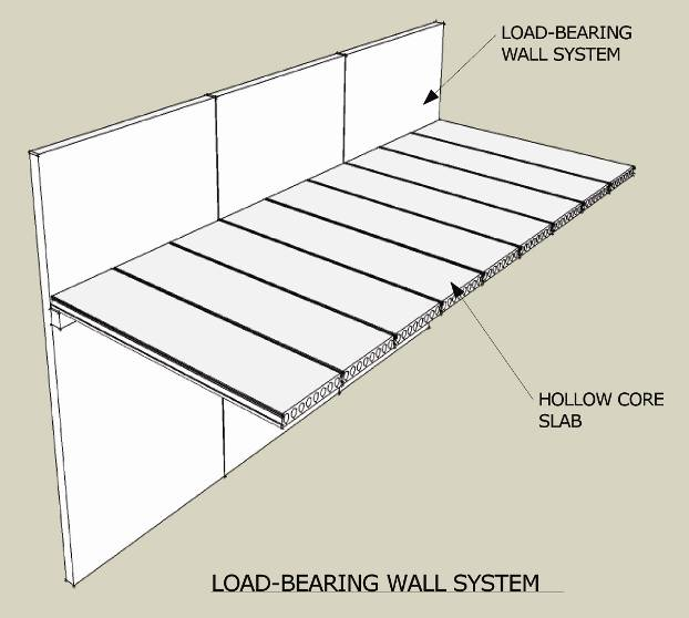 Figure 14 Load-Bearing Wall System